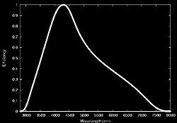 spectral response curve